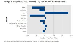 Canterbury city - changes in religion 2001-2006